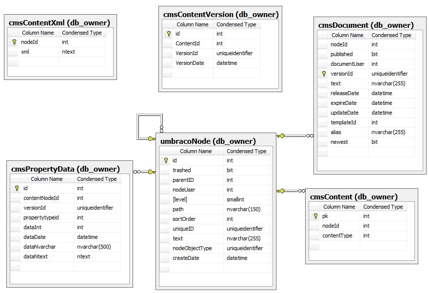 Content DB Diagram