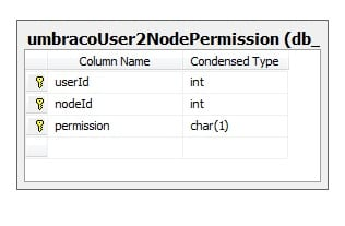 Spec premission to spec node DB Diagram