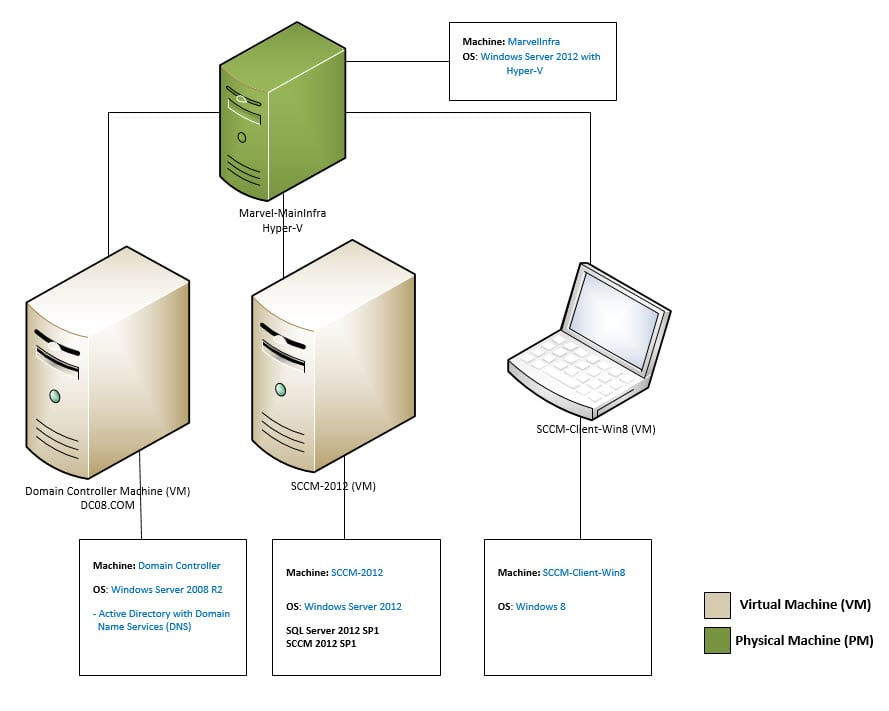 1 architecture automation planet rh mohamedradwan com system center operations manager 2012 architecture diagram