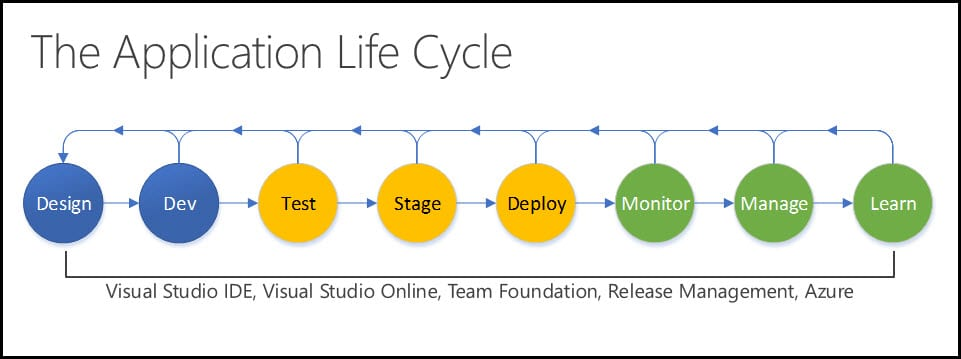 1-The application Life Cycle GitHub DevTest Labs
