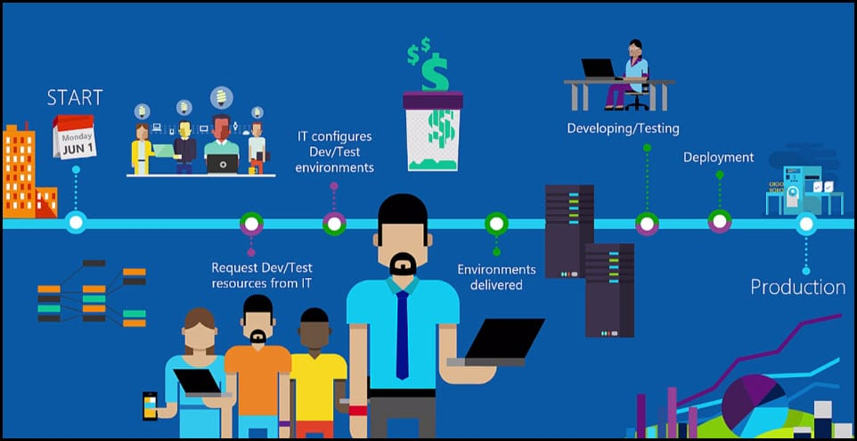 2-Azure DevTest Labs Challenges in process of delivering the project
