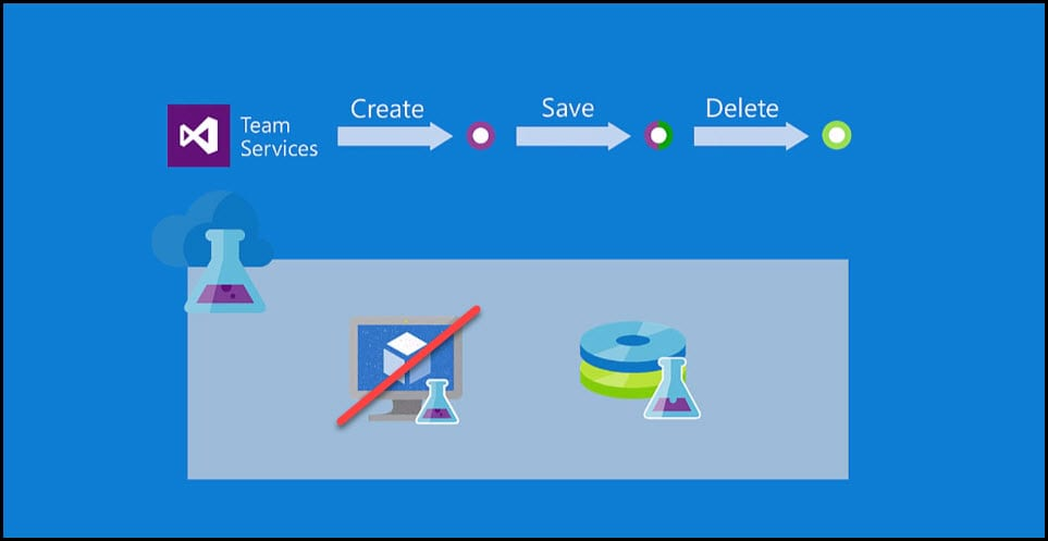 3-Benefits of Azure DevTest Labs