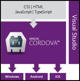 1-HTML and JavaScript Apache Cordova Visual Studio
