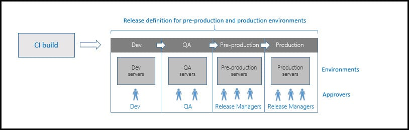 1-Release definition for pre-production and production