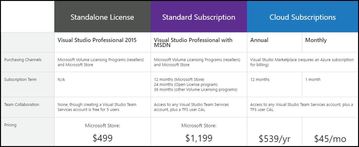 1-Visual Studio Professional licenses