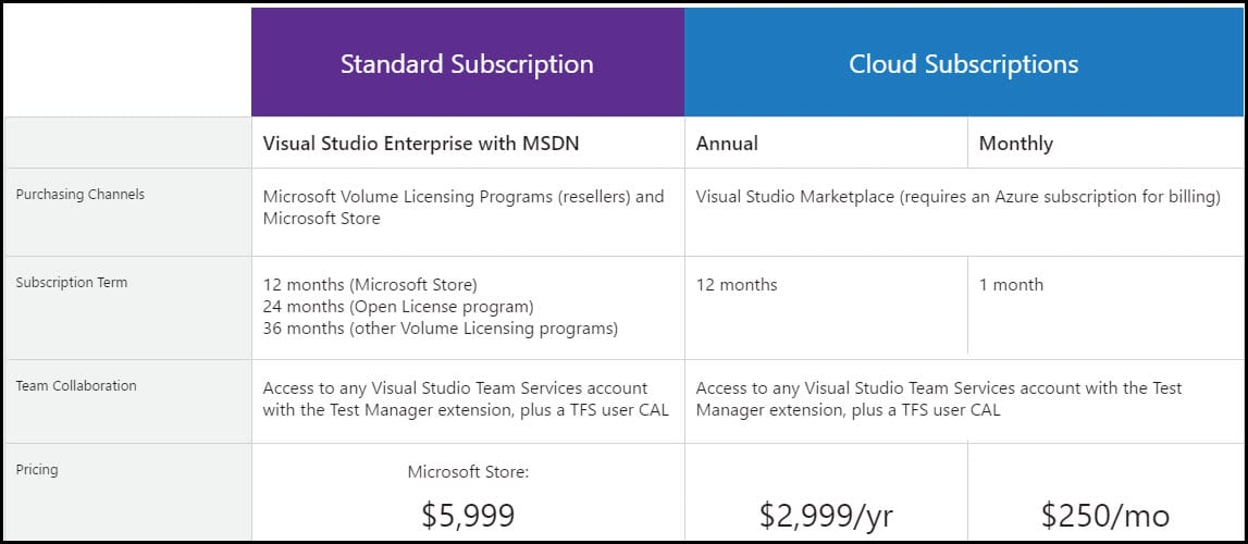 2-Visual Studio Enterprise licenses