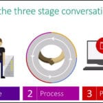 devops-three-stages