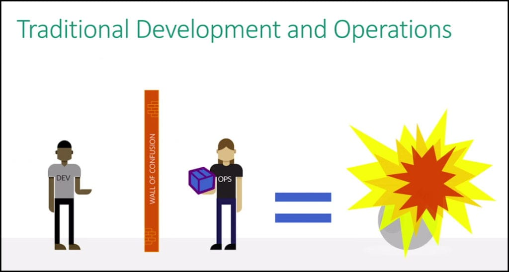 traditional-development-and-operations