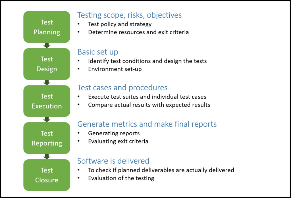 2-software-testing-process