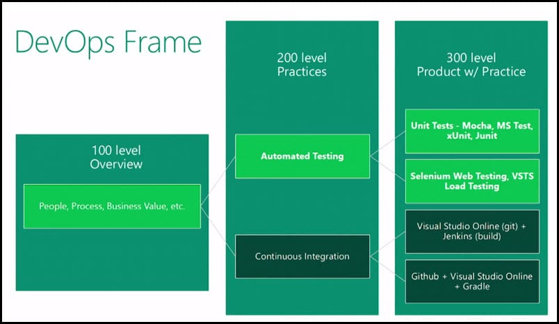 0-DevOpsFrame-Automated software testing
