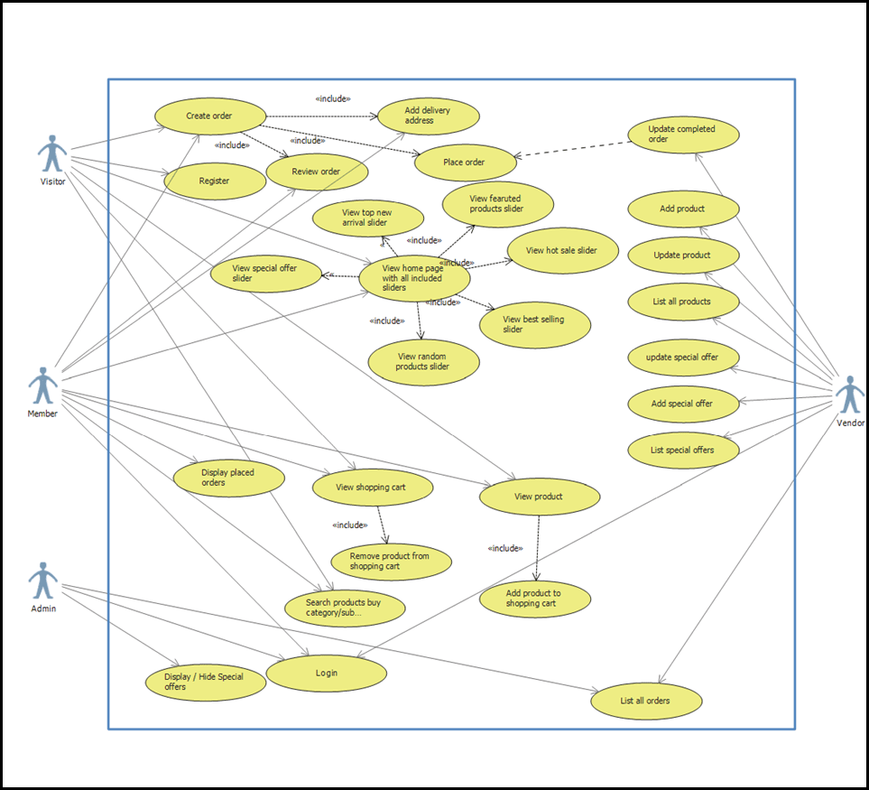 Use Case Diagram Automation Planet Shopping Cart