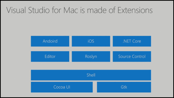 Visual Studio for Mac Components