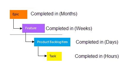 Requirements size Epic Feature PBI User Story Task 1 requirements (epic, feature, user story), task size, and estimation