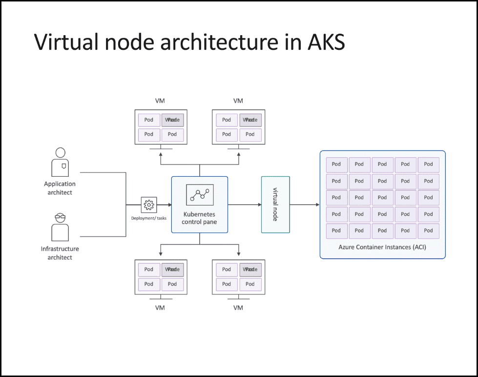 Image 1 - Virtual node architecture in AKS