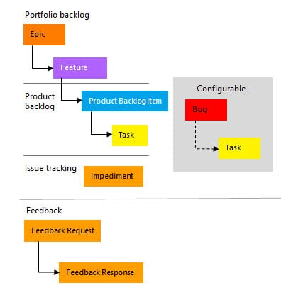 Requirements (Epic, Feature, User Story), Task Size and