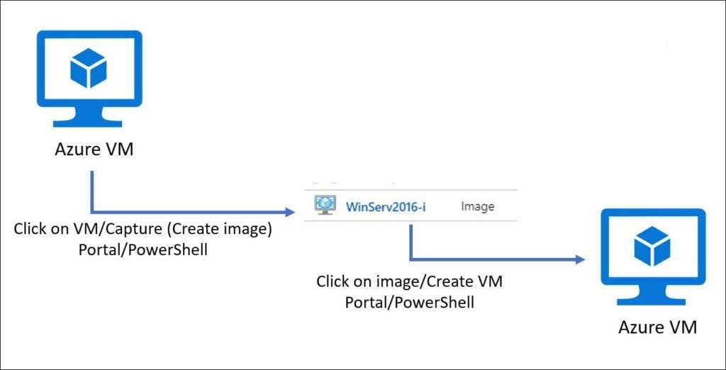 Automatically Creating Staging Environment for Dynamics 365