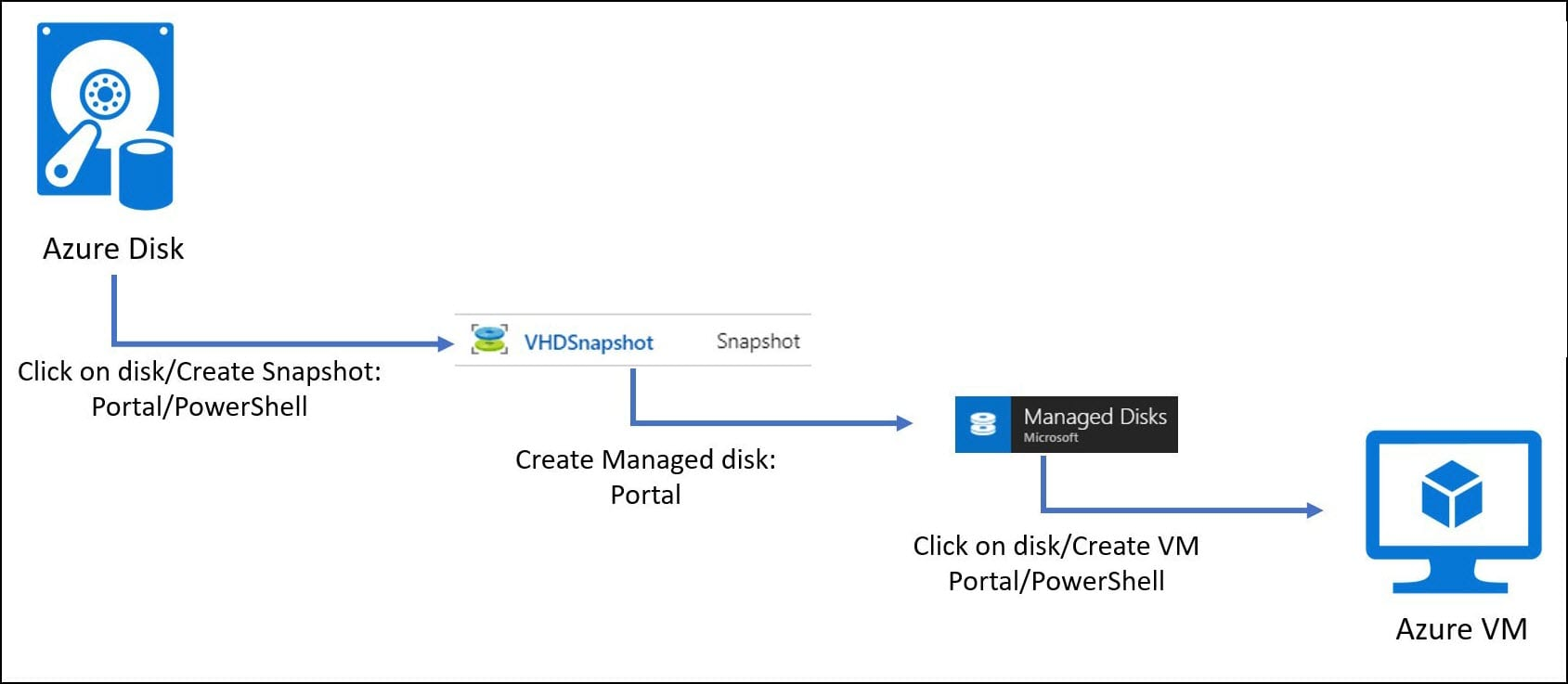 Automatically Creating Staging Environment for Dynamics 365 on Cloud