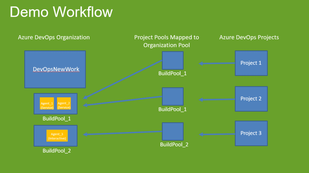 Deeply Understanding of Azure Pipelines Agents hosted and